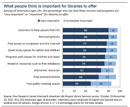 Graph of Pew Research library data